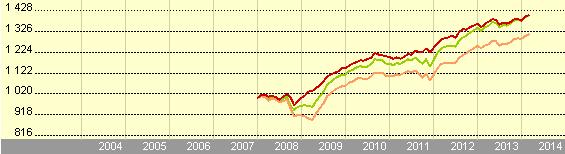 Indexfondsen en ETF voorbeeld